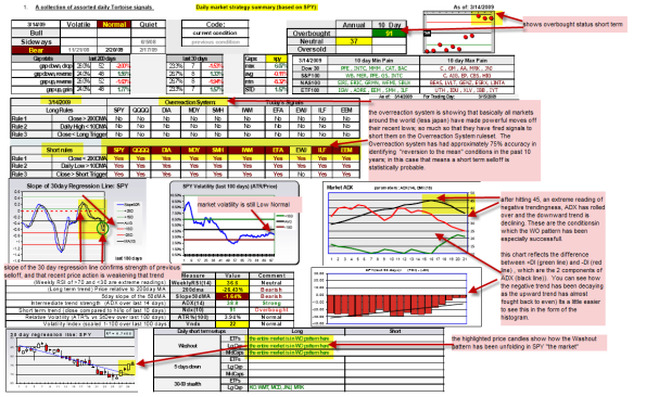 daily market summary Mar 14, 2009
